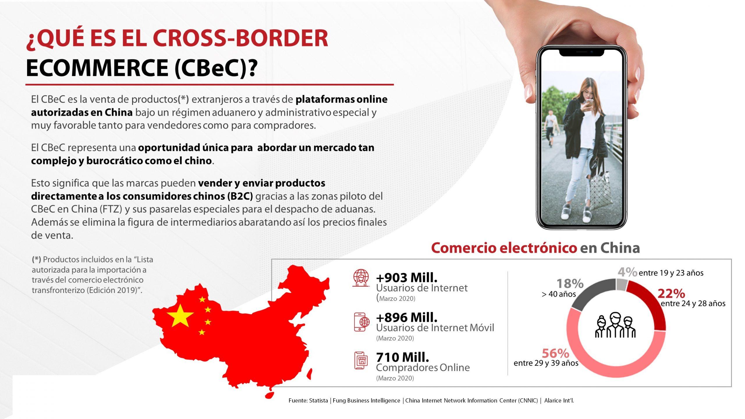 ¿Que es el CBeC?